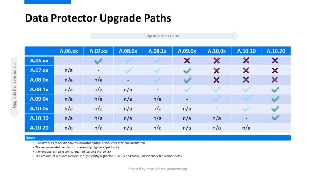 DP_Upgrade_Paths
